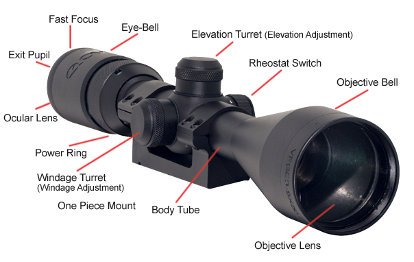 What You Need Know About Rifle Scopes